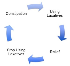 constipation laxatives vicious cycle