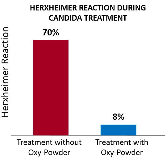 herxheimer reaction oxy-powder study